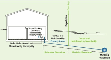 Diagram of home and plumbing pipes